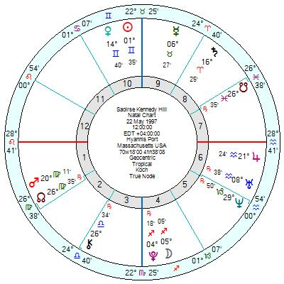 Astrology of Today's News – Page 2 – Astroinform with Marjorie Orr