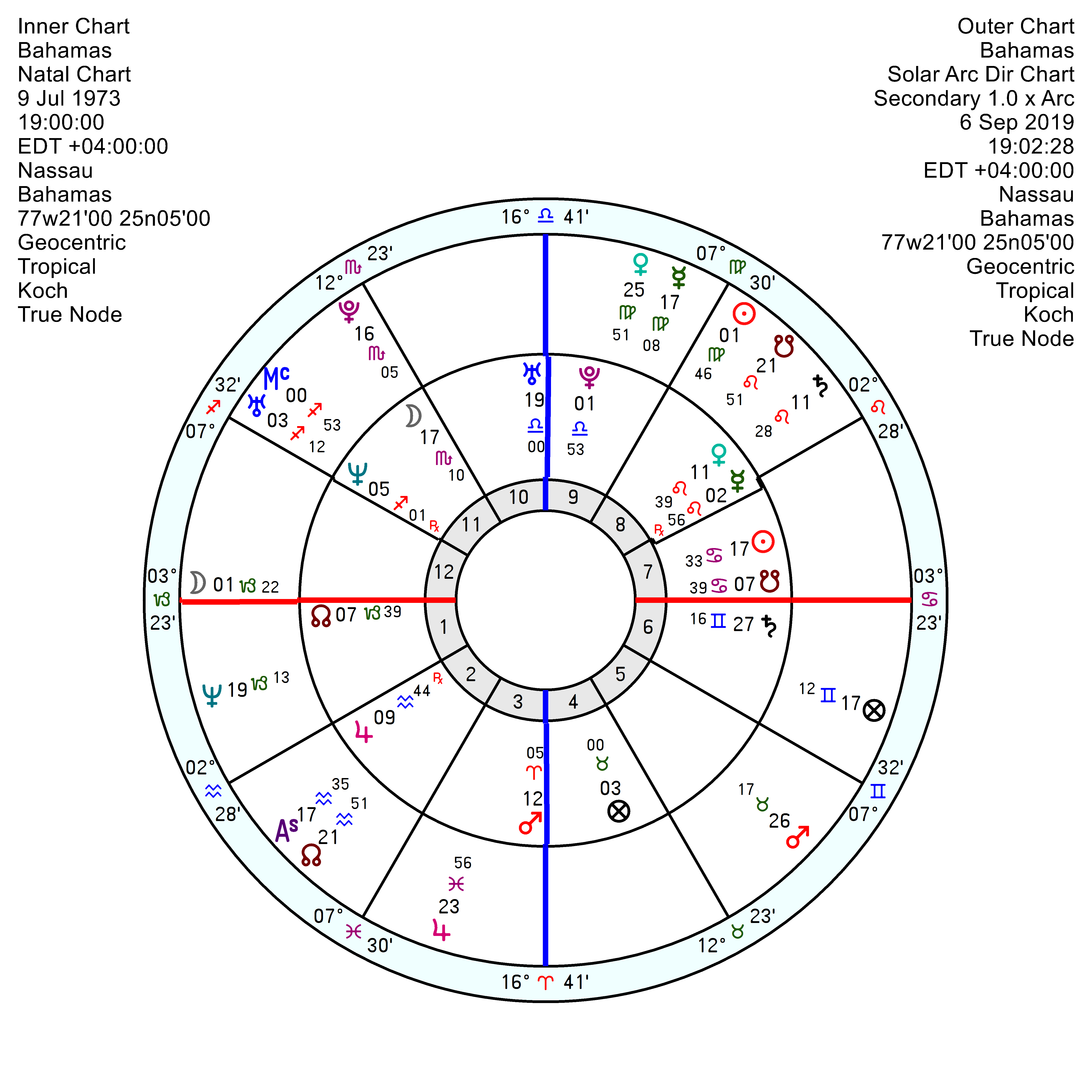 Astrology of Today's News – Page 26