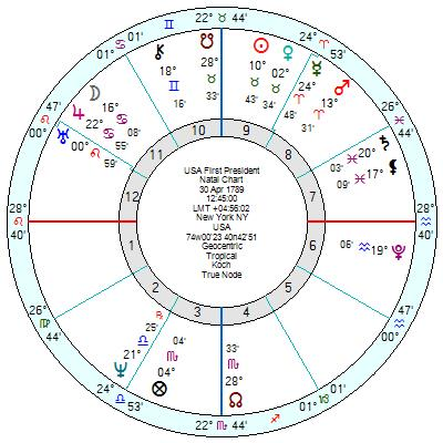 Trump Astrology 2021
