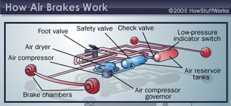 [Image: air-brake2.jpg]