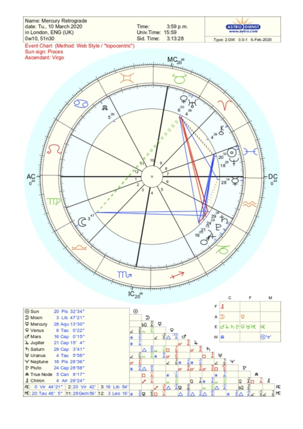 astrology chart mercury direct march 10th 2020