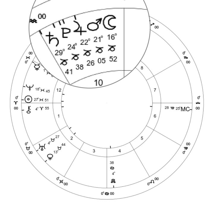 Mars transits Capricorn 2020: Stellium of planets in Capricorn.