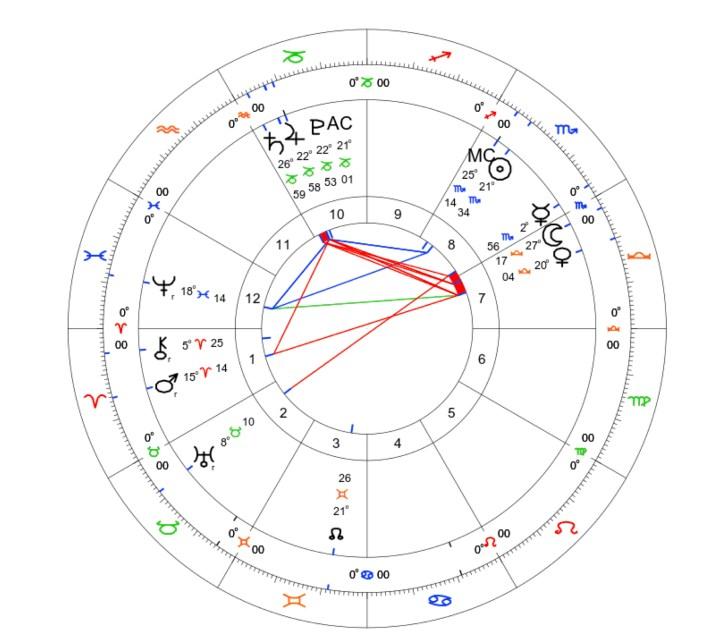 Jupiter Conjunct Pluto 2020: A Transit in Three Parts 3