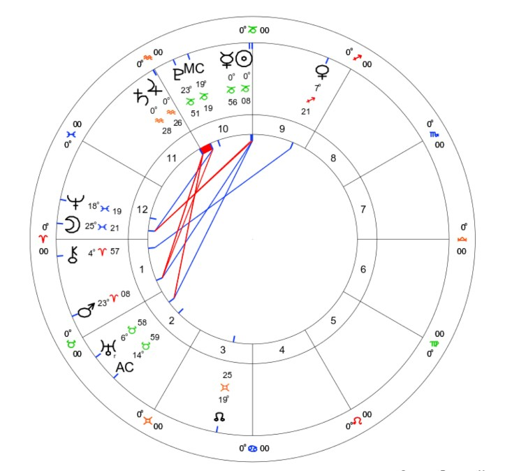Jupiter Conjunct Saturn: The Great Conjunction 1