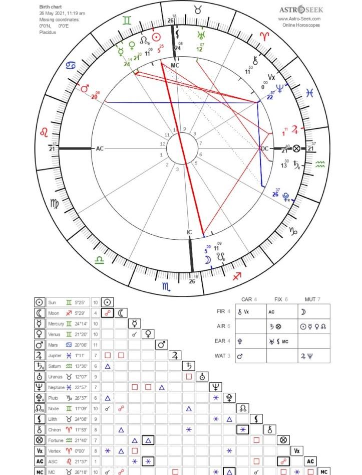 Lunar Eclipse in Sagittarius May 2021: The Blood Moon 1