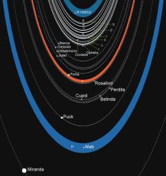 diagram of the rings and moons of uranus [ 866 x 1024 Pixel ]