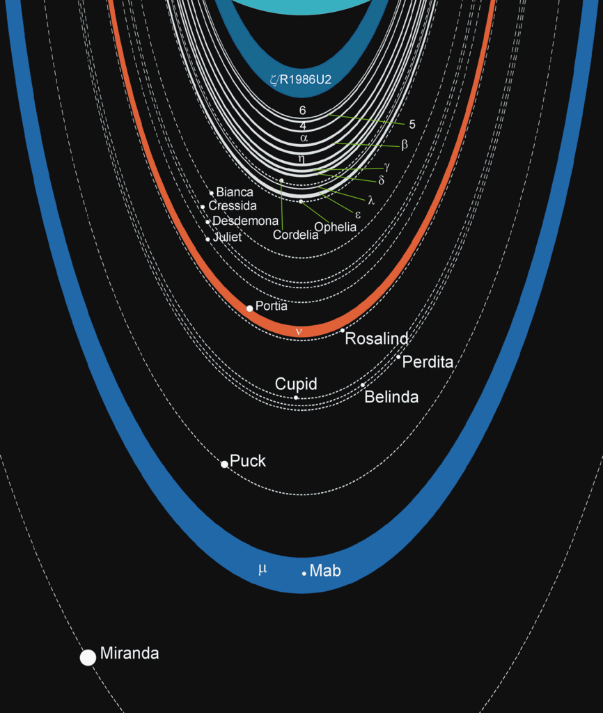 hight resolution of diagram of the rings and moons of uranus