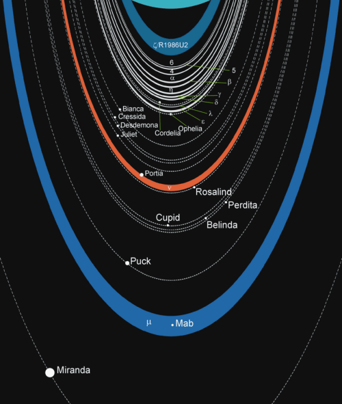 small resolution of diagram of the rings and moons of uranus