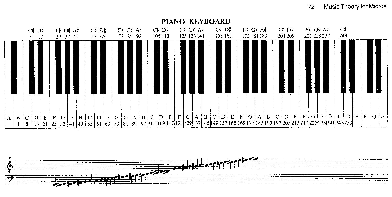 F Flat Piano Key