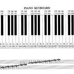 Notes On Piano Keyboard Diagram Nest 3rd Generation Wiring Bbc Micro Music Masterclass Theory For Micros