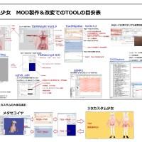 3Dカスタム少女MMD講座2