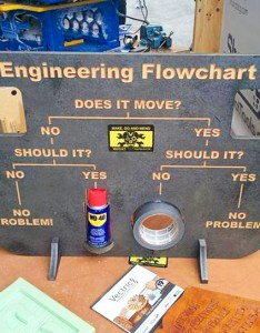 Engineering flowchart does it move wd duct tape also starecat rh