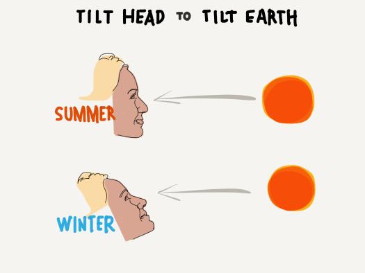 Tilt your head to tilt the earth and experi nice the seasons