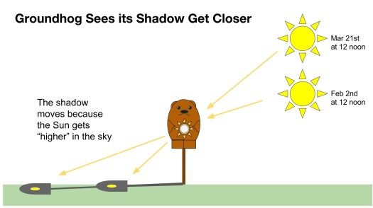Groundhog Day Shadow Tracker showing shadow getting shorter with time