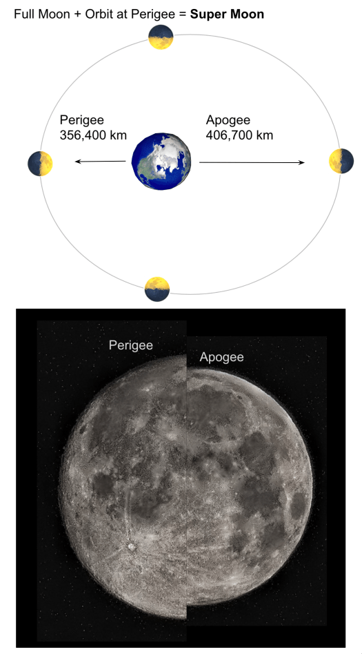 Supermoon arrangement of moon's orbit around the Earth
