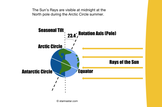 Quiz – Can we see the Sun at midnight? Where is the Sun?