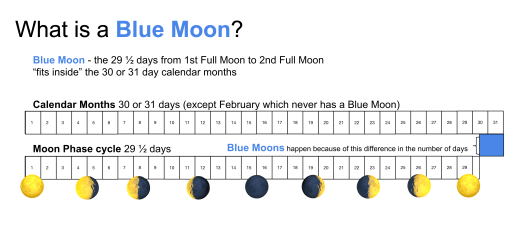 Blue Moon explanation shows how the moon phase cycle fits inside the larger calendar month. So, we have two full moons in a single month.