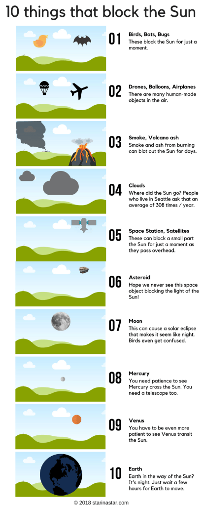IMAGE of floating/flying things overhead (in roughly size order) that can block all or part of the SUN: Flying animals (Bugs, Birds/Flying Mammals), Flying objects (Drones/Balloons/Airplanes/Helicopters/Rockets/Bombs/Blimps), Smoke/Clouds, Spacecraft (Satellites/Space Stations/UFOs), Asteroids, Moon, Mercury, Venus, Earth.