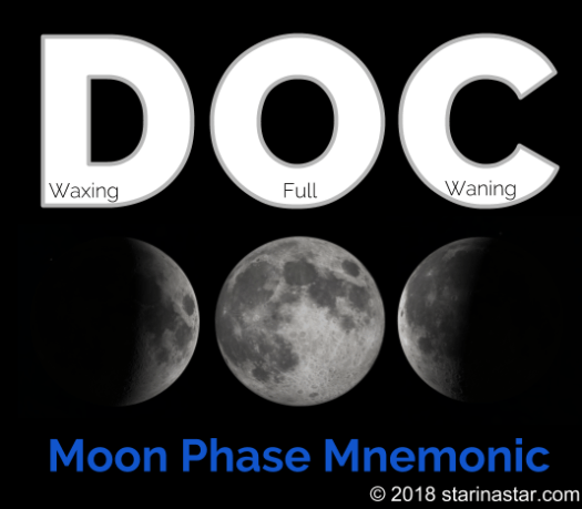 Moon phases names in order make the shapes of the letters DOC in order - it's a good mnemonic to remember the phases of the Moon and whether it is waxing or waning