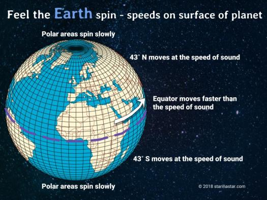 Wonder why we can't feel the Earth spinning? The Earth is huge and humans are tiny. The Earth's surface spins at different rates depending on what latitude you are living at.