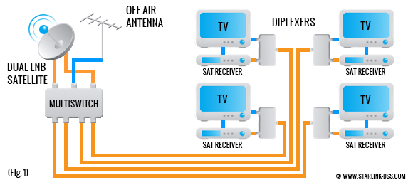 Multiswitch For Satellite TV