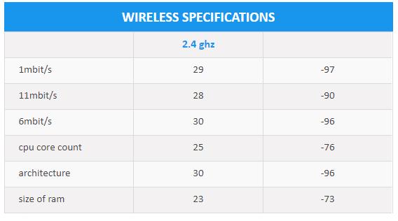 Wireless Specification