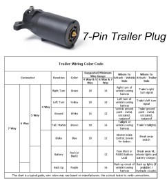 details about 12v 7 way 7 pin round rv blade trailer connector adapter plug us type [ 1200 x 1200 Pixel ]