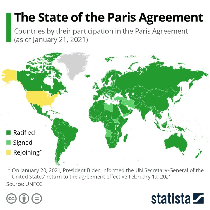 Infographic: The State of the Paris Agreement | Statista