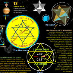 New Jerusalem Diagram Onan Generator Marine Book Of Revelation S As A 3d Star David The In 21 City God Very Throne Room Lord Literally Will Supertranspose Itself Onto Earth