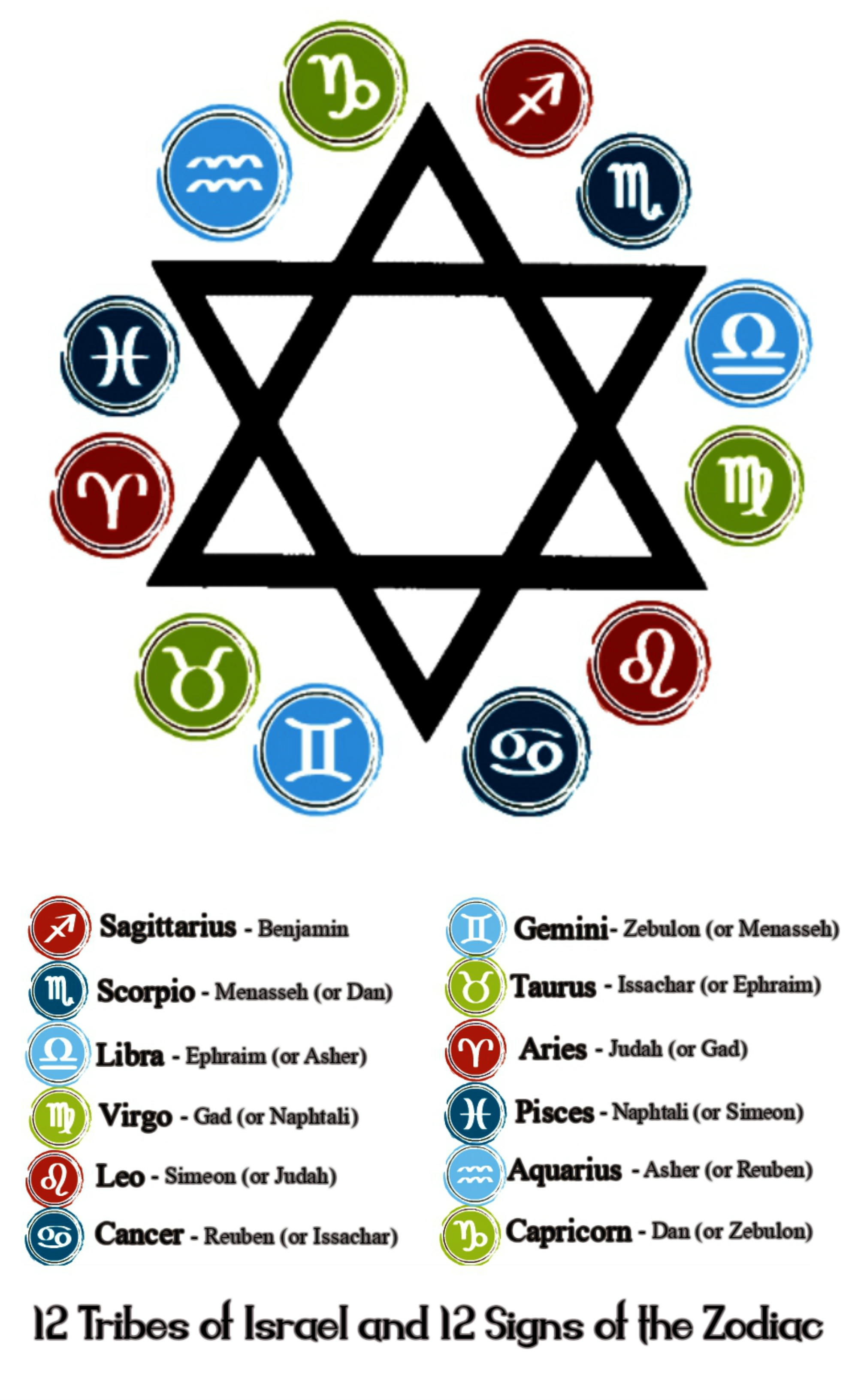 The Star Of David Zodiac S 12 Tribes Of Israel Information