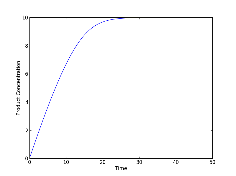 Integrating and Estimating Parameters of Differential
