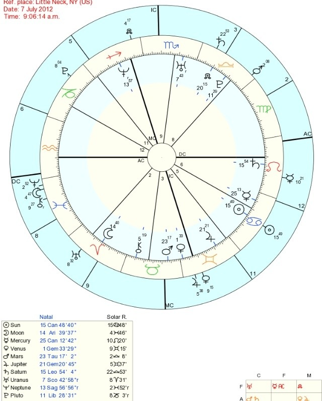 pluto in the 5th of solar return – StarsMoonandSun
