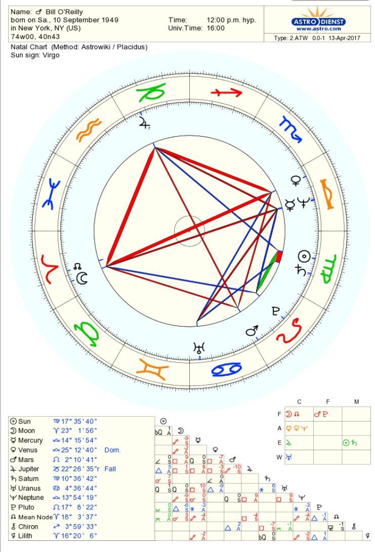 Men With Moon Opposite Venus Starsmoonandsun