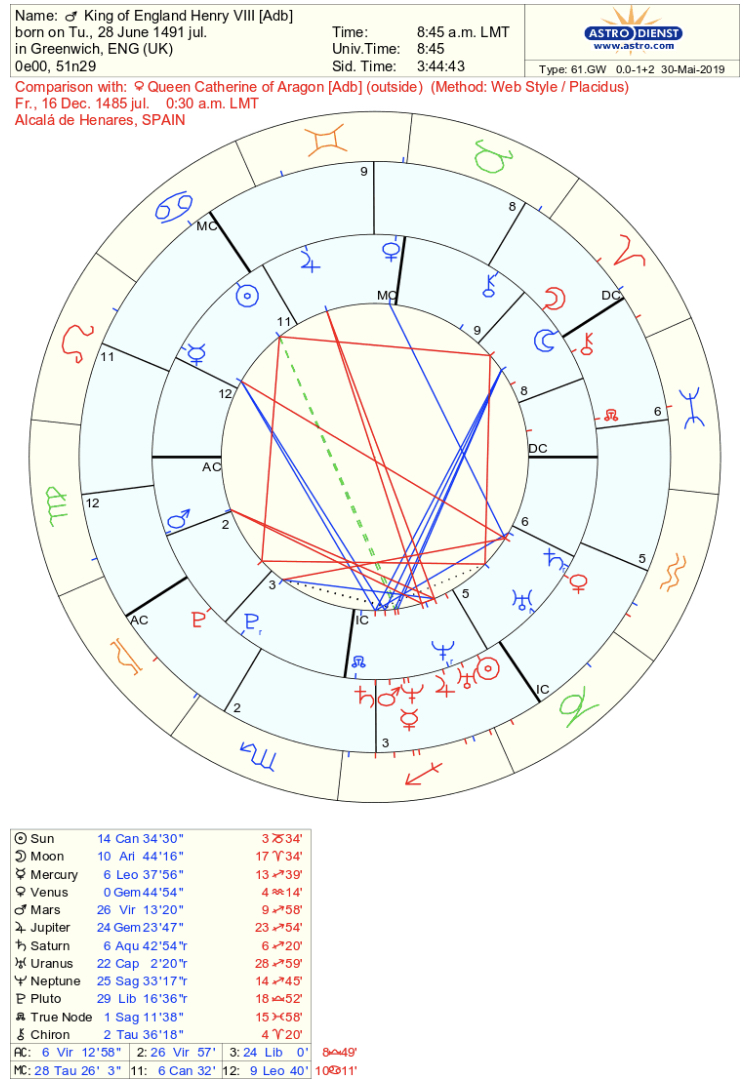 StarsMoonandSun | An Astrological Journey