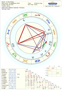 starsmoonandsun   An Astrological Journey