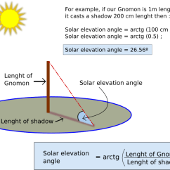 Sun Diagram Elevation Burglar Alarm Pir Wiring Solar Angle Stars Of Europe Another Complementary Way To Know Which Height Is The Over Horizon Based In Quadrant And Shadow