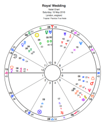 Astrology Chart: Prince Harry and Meghan Markle to wed on ...