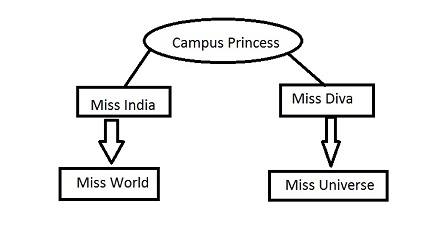 Campus Princess (Miss India) 2018 Auditions, Online