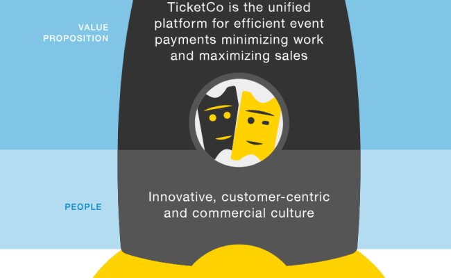About Us Ticketco