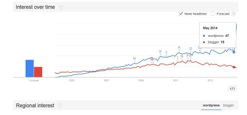WordPress vs Blogger Blogspot