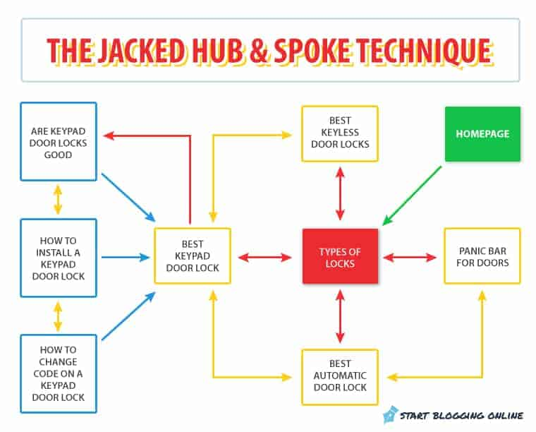 How to become a work from home blogger with the jacked hub and spoke