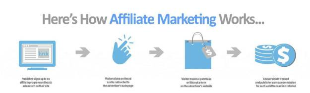 10 Best Affiliate Programs For Bloggers And Influencers