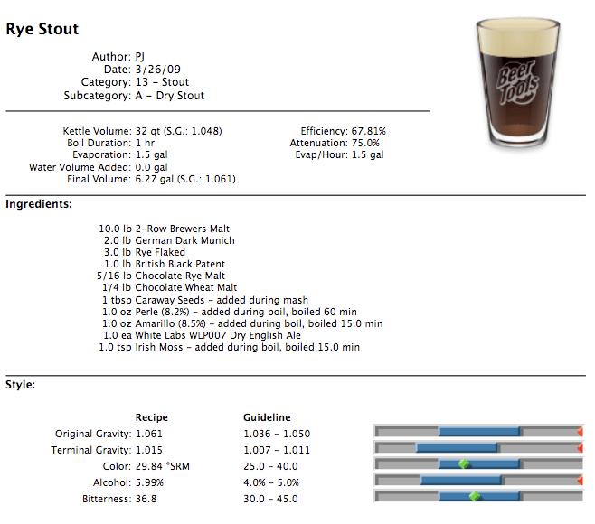 Rye Dry Stout Recipe