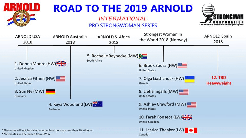 2019 Arnold Pro Strongwoman Athletes & Events – Starting Strongman