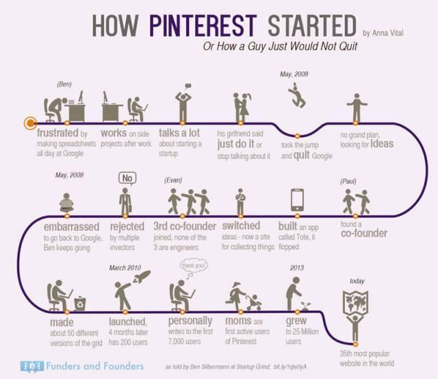 ฺBen ชายผู้ไม่ยอมแพ้ ผู้ให้กำเนิด Pinterest สุดยอด สตาร์ทอัพ สร้างแรงบันดาลใจแก่คนทั่วโลกโดยการปักหมุดรูปภาพ