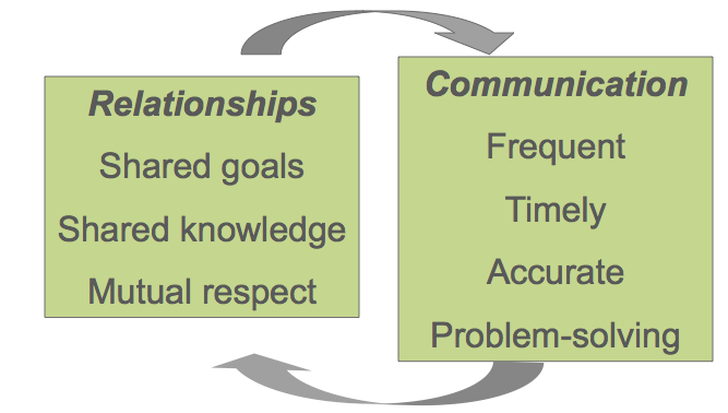 Relationship skills diagram by StartPoint Counselling