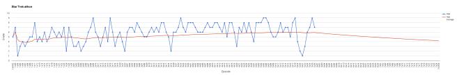 statistik säsong fem graf 2