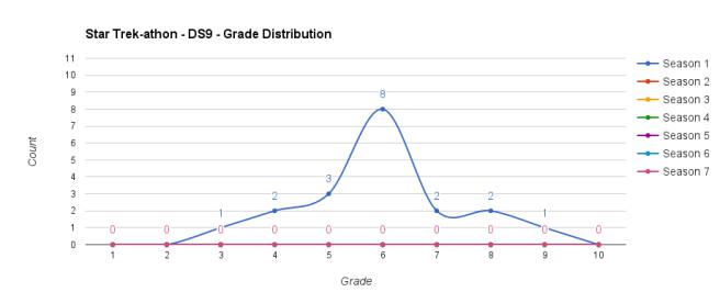 statistik-ds9-1-avsnittsbetyg