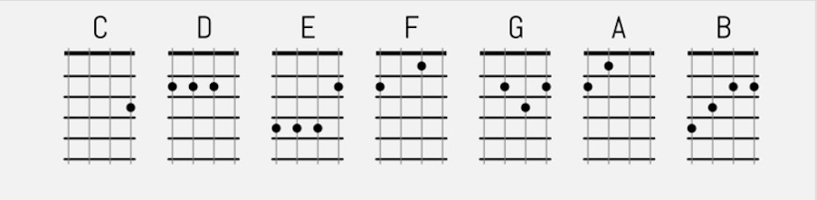 Ukulele ukulele chords major : Ukulele : ukulele chords b minor Ukulele Chords along with Ukulele ...