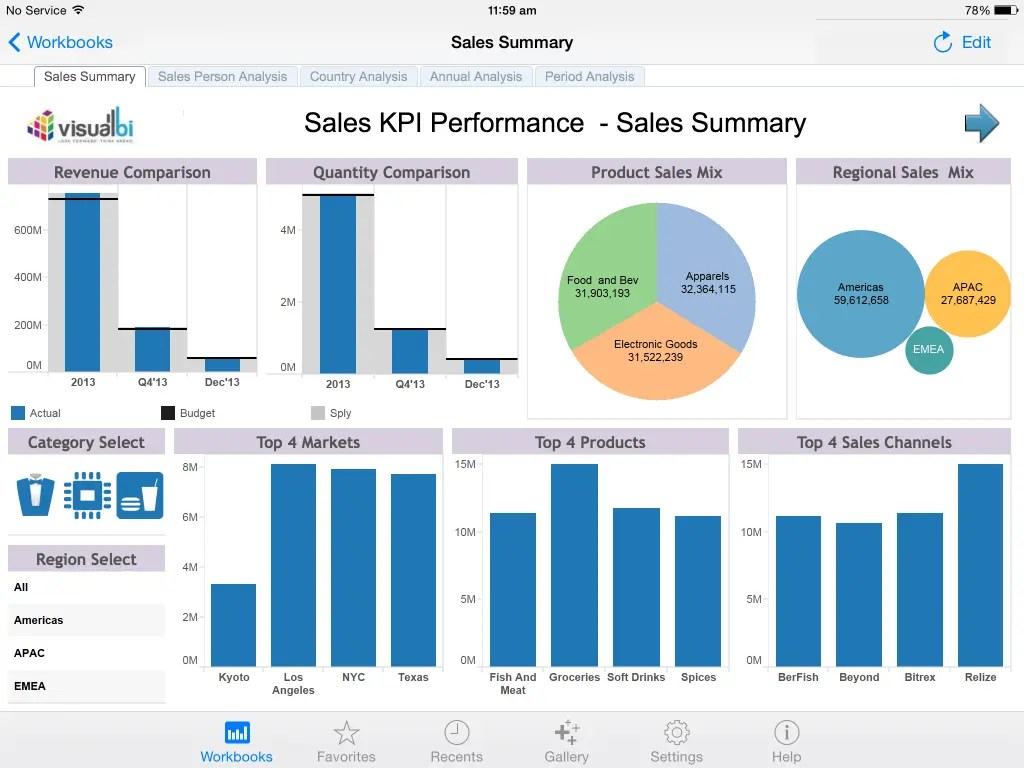 5 KPI Measurement Tools You Can Use To Keep Your Business On Track